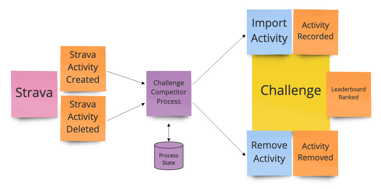 Event sourcing in practice